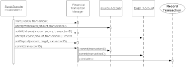 uml  sequence diagramming guidelinesfigure   transferring funds between accounts