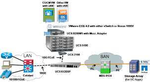 understanding and deploying ucs b series storage area networking    ucs mds san architecture png