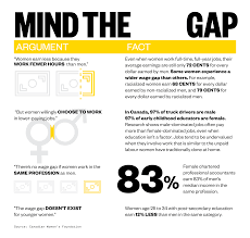 the wage gap that won t go away vice news the report outlined the wide pay gap uneven legislation when it comes to wages and the lack of systems in place to enforce or ensure employment equity in
