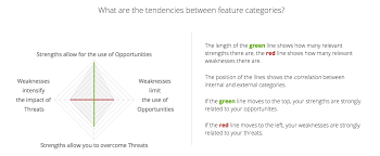 tesla motors swot analysis tesla strengths vs opportunities