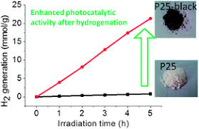 Safe and facile hydrogenation of commercial Degussa P25 at room ...