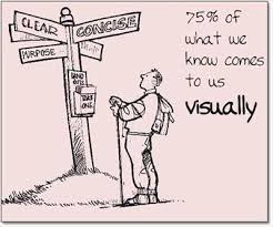 importance of visual aid  online essay samples   essaydoc com blogthis picture shows how visual aids is important float