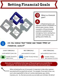 money smart seawolves setting financial goals financial goals 1