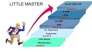 career growth richfield career path ennglish