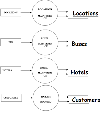 dataflow diagrams for tourism system final year project      data flow diagram of tourism system