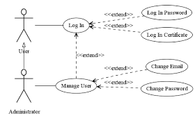 uml use case diagrams  amp  graphviz   code by martinnow