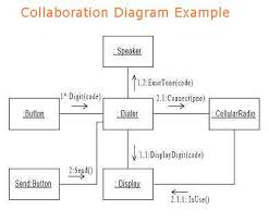 object oriented analysis and design using umlobject collaboration rules
