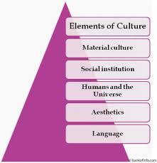components of culture essay examples   homework for you   components of culture essay examples   image