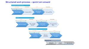 ppei extreme efficiency view enlarged picture of estimating work process