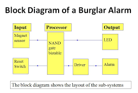 introductory electronics tutorial with a block diagram we can split a complex system into a number of smaller sub systems