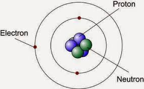 Hasil gambar untuk gambar atom