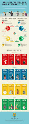 17 best images about strengths personality types the best career for your personality type