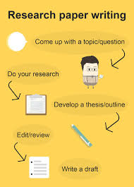 Research Paper Format Tips for Ultimate Writing Success research paper writing infographic