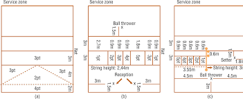 the influence of technical skills on decision making of novice figure 1 diagram of the technical skill test regarding a serve b reception and c set