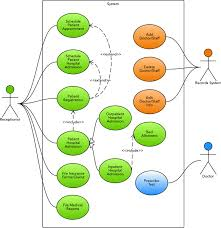 use case diagram for hospital management system  uml    lucidchartuse case diagram for hospital management system  uml