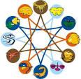Бесплатно гороскоп характер