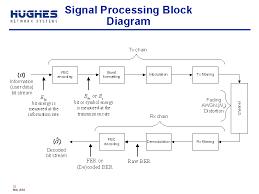signal processing block diagram