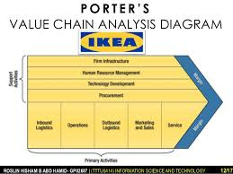 ikea porter    s five forces and value chain analysis       p o r t e r      s value chain analysis diagram