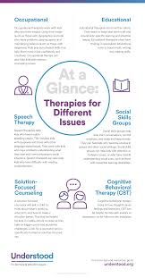 therapies for kids learning and attention issues adhd therapy graphic of common types of therapy for kids learning and attention issues introductory guide