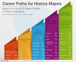career paths for history majors job search a history degree often serves as a foundation for future studies we were not surprised to that 55% of those we surveyed went on to pursue further