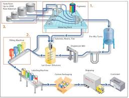 process flow sheets  paint  varnishes and pigments production processpaint  varnishes and pigments production process