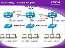 frame relay       frame relay   network diagram