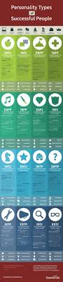 best ideas about personality types  personality types of successful people infographic