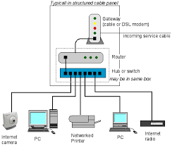 cat home network wiring diagram   afzal ranjha computer network    home automation amp solar integration amp installation company