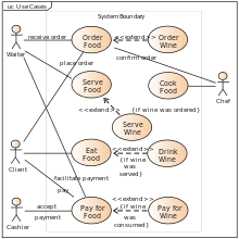 use case diagram   wikipediause case diagram