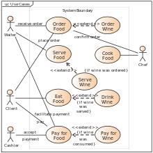 use case diagram   wikipediause case diagram