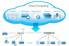 images of cloud computing network diagram   diagramsimages of cloud network diagram diagrams
