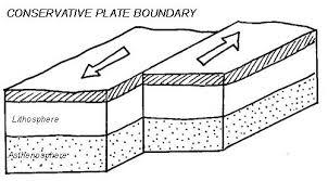 Image result for conservative plate margin