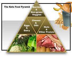 Resultado de imagem para dieta cetogenica