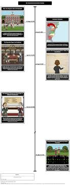 essay on the constitutional convention of essay topics constitutional convention timeline storyboard by matt campbell