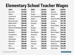 elementary school teacher salary map business insider business insider andy kiersz data from bureau of labor statistics