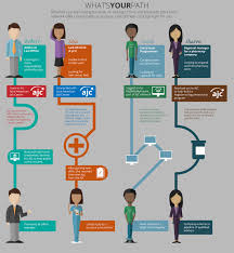 infographic showing career path google search graphic for what s your career path via the american job center network