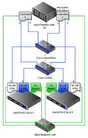 gdgtry » blog archive » setting up a vmware esxi   environment    san topology diagram