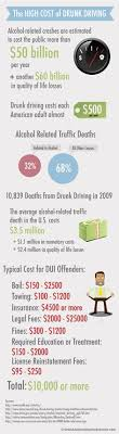cas happenings and thoughts on pinterest high cost of drunk driving please dont drink amp drive it kills