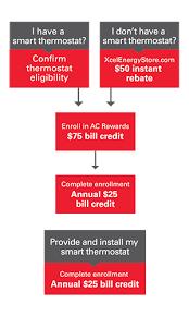 AC Rewards <b>Smart Thermostat</b> Program   Xcel Energy