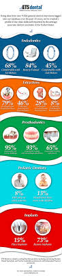 infographic marketable clinical skills how do you compare infographic for marketable clinical skills
