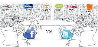 Resultado de imagen de tweeter y facebook