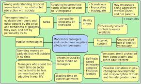 mind map for essay discursive essay mind map   essay topics lariam malarone comparison essay