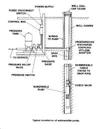 images about Cabin in the woods on Pinterest   Sheds  Garden    Well pump short cycling  How to diagnose water pump short cycling and how to restore lost air in a building water pressure tank   private pump and well