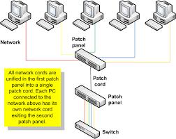 ethernet patch panel diagram  description    ethernet patch panel diagram