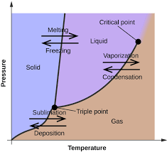 "phase diagrams · chemistrya graph is shown where the x axis is labeled ""temperature"" and the"