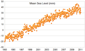 scatter  xy  plotsmean sea level
