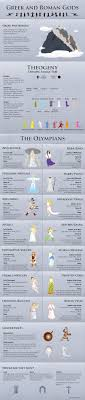 17 best images about myths legends activities and i enjoy this pin because it gives a quick overview of who is who in greek mythology the depictions of the gods reveals their personalities along the
