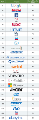 study google rated top company by employees for compensation glassdoor top 25 companies compensation benefits 2014