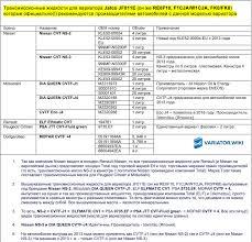 Замена масла в вариаторе Jatco JF011E (он же RE0F10A/B/C ...