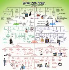 career path finder sarkari naukari above is a career path finder chart hope this will help you a little to decide your career path in future this chart is prepared by prof